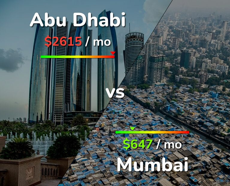 Cost of living in Abu Dhabi vs Mumbai infographic