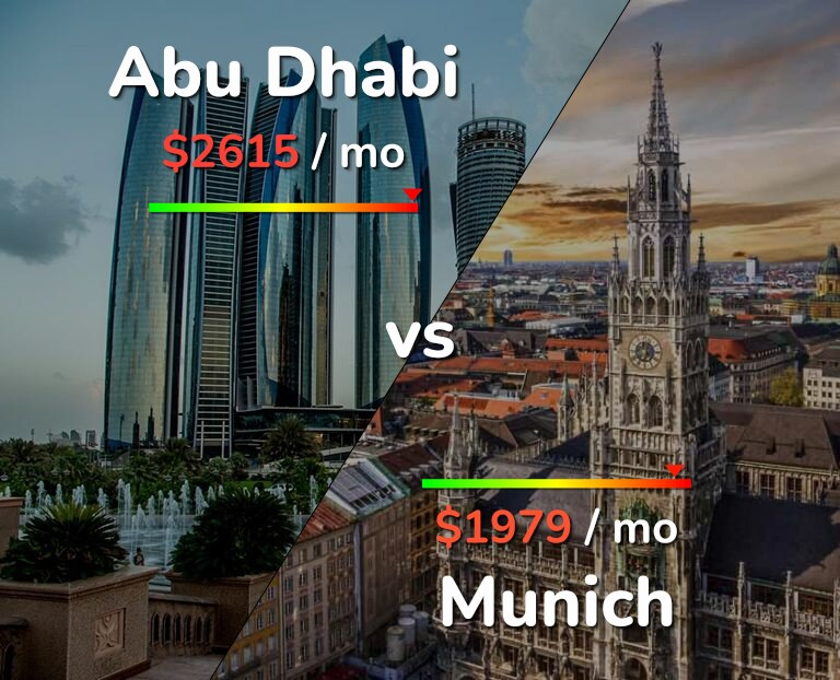 Cost of living in Abu Dhabi vs Munich infographic
