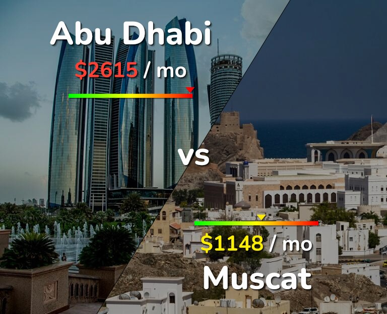 Cost of living in Abu Dhabi vs Muscat infographic