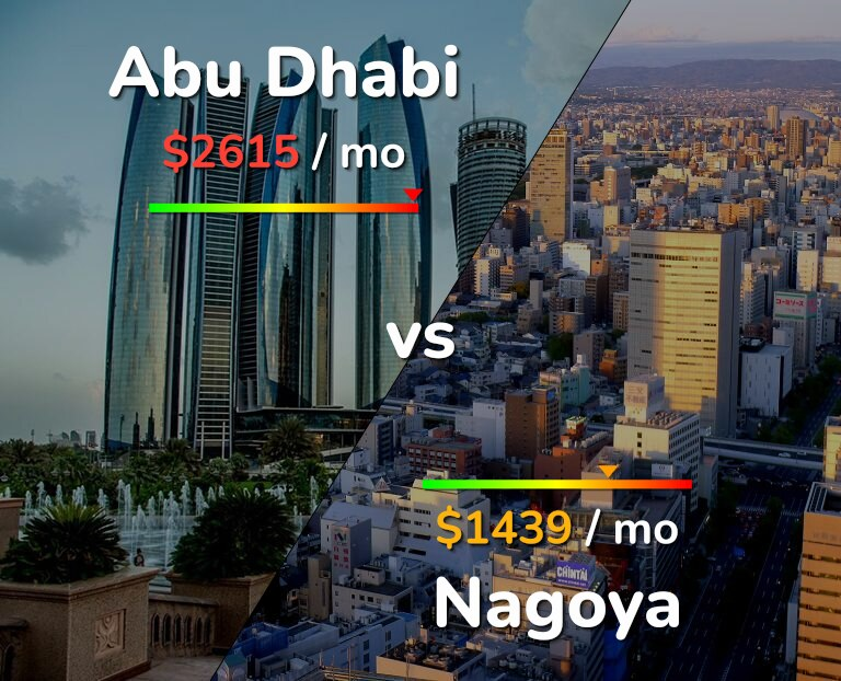 Cost of living in Abu Dhabi vs Nagoya infographic