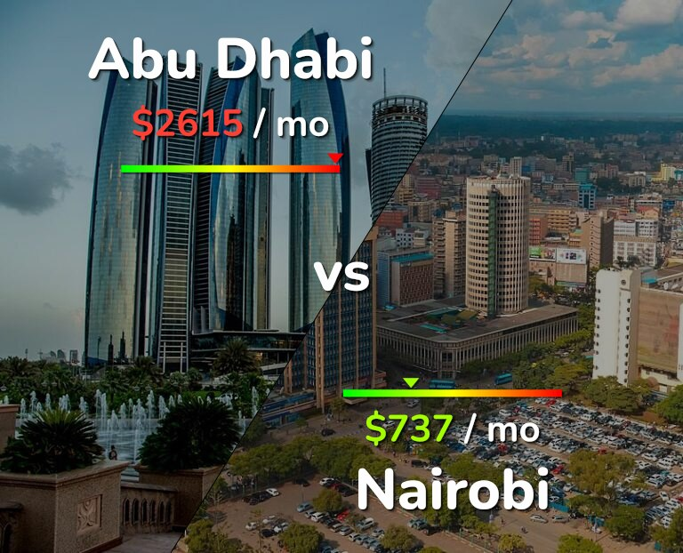 Cost of living in Abu Dhabi vs Nairobi infographic