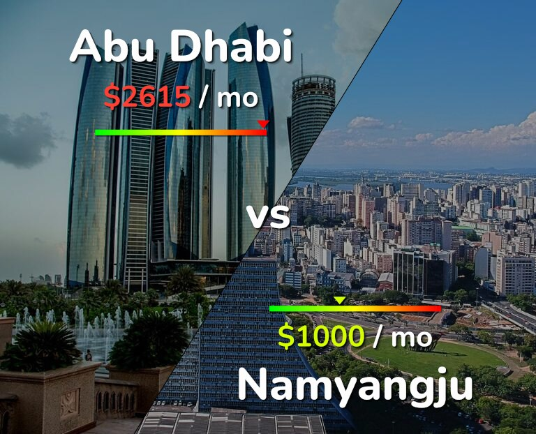 Cost of living in Abu Dhabi vs Namyangju infographic