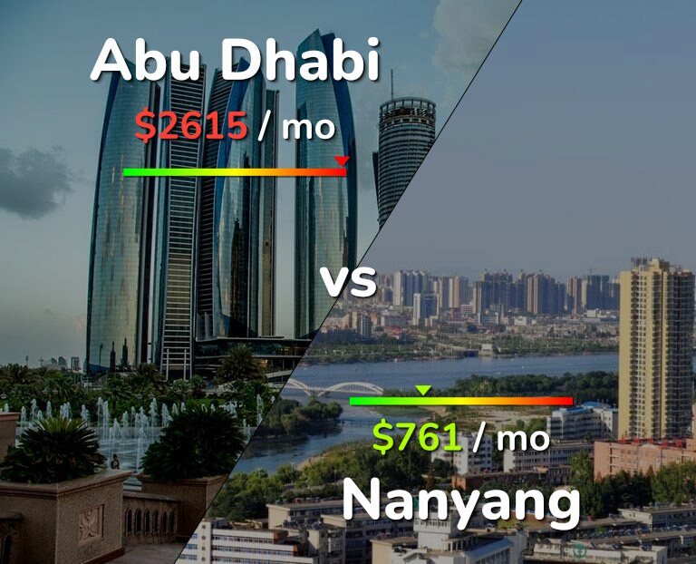 Cost of living in Abu Dhabi vs Nanyang infographic
