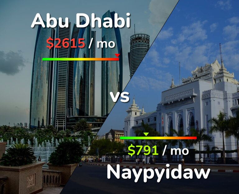 Cost of living in Abu Dhabi vs Naypyidaw infographic