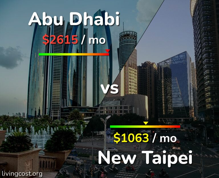 Cost of living in Abu Dhabi vs New Taipei infographic