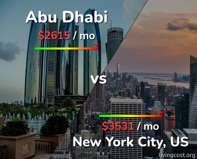 Cost of living in Abu Dhabi vs New York infographic