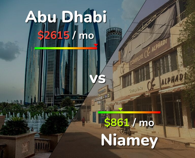 Cost of living in Abu Dhabi vs Niamey infographic