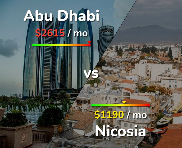 Cost of living in Abu Dhabi vs Nicosia infographic