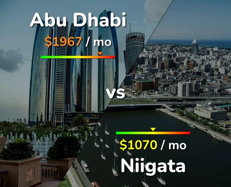 Cost of living in Abu Dhabi vs Niigata infographic