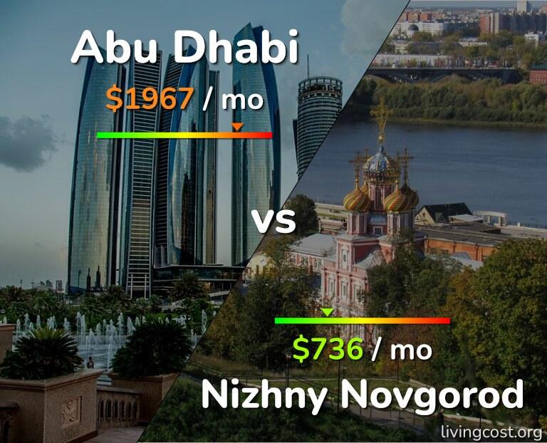 Cost of living in Abu Dhabi vs Nizhny Novgorod infographic