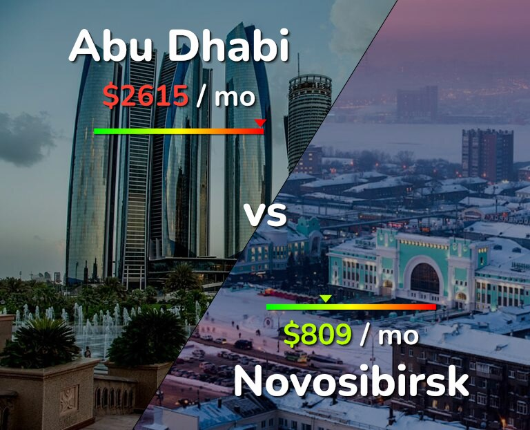 Cost of living in Abu Dhabi vs Novosibirsk infographic