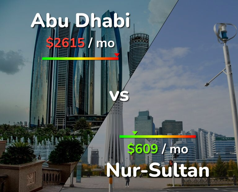 Cost of living in Abu Dhabi vs Nur-Sultan infographic