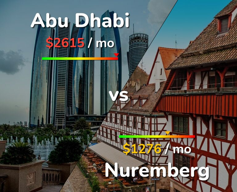 Cost of living in Abu Dhabi vs Nuremberg infographic