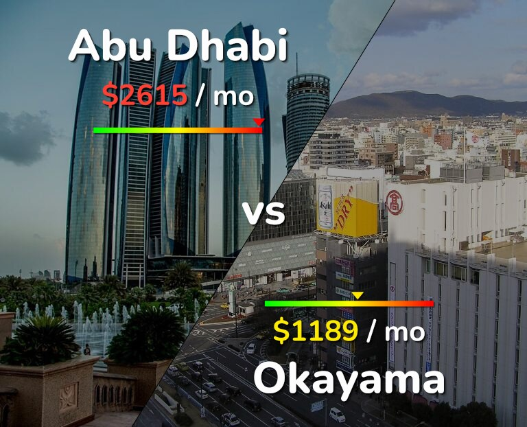 Cost of living in Abu Dhabi vs Okayama infographic
