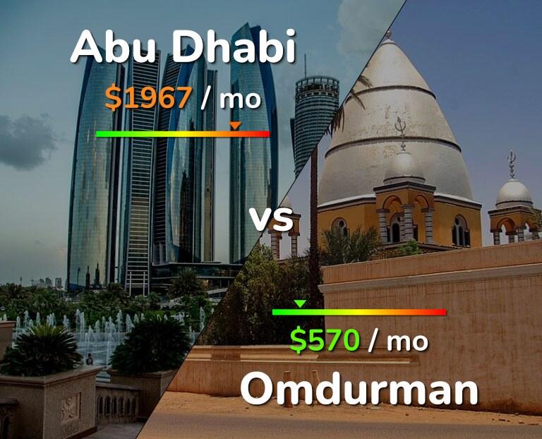 Cost of living in Abu Dhabi vs Omdurman infographic