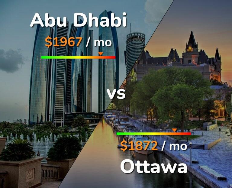 Cost of living in Abu Dhabi vs Ottawa infographic