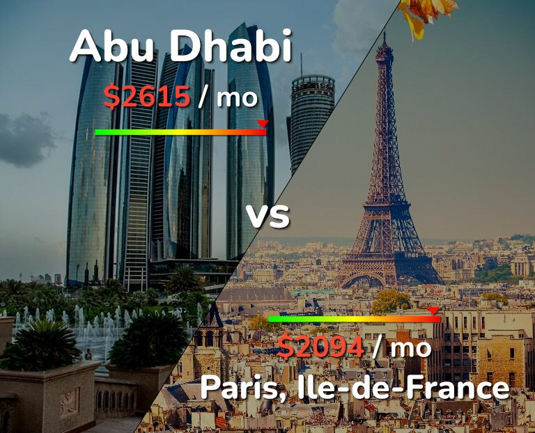 Cost of living in Abu Dhabi vs Paris infographic