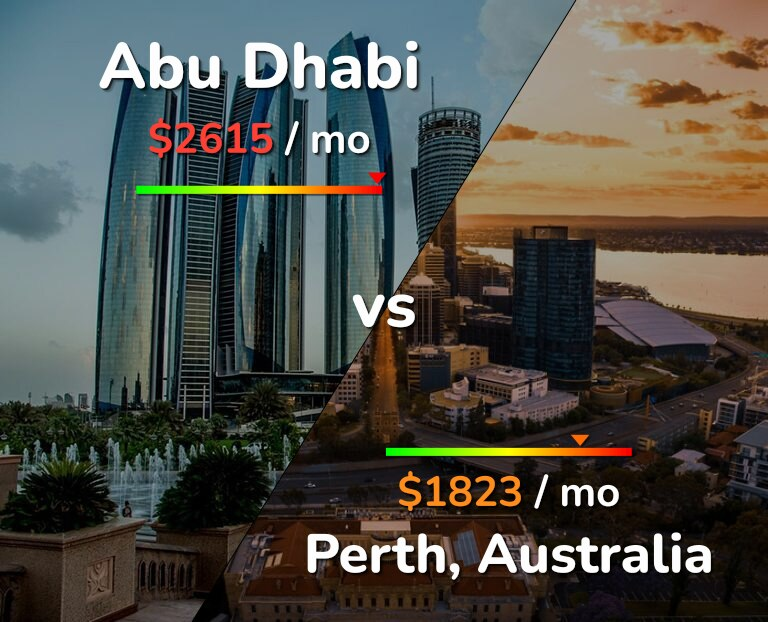 Cost of living in Abu Dhabi vs Perth infographic