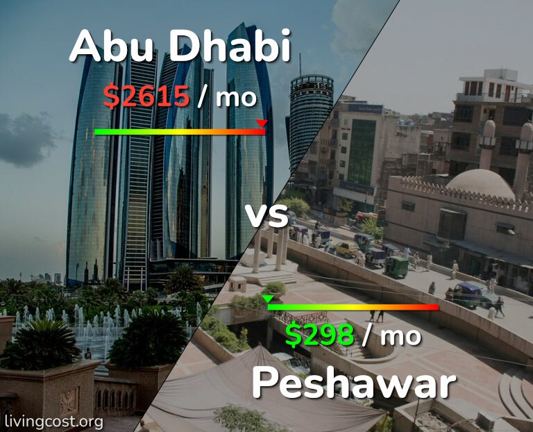Cost of living in Abu Dhabi vs Peshawar infographic