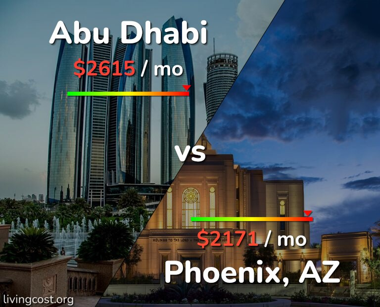Cost of living in Abu Dhabi vs Phoenix infographic