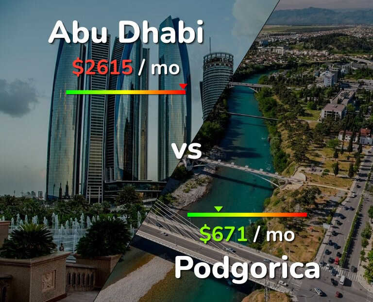 Cost of living in Abu Dhabi vs Podgorica infographic