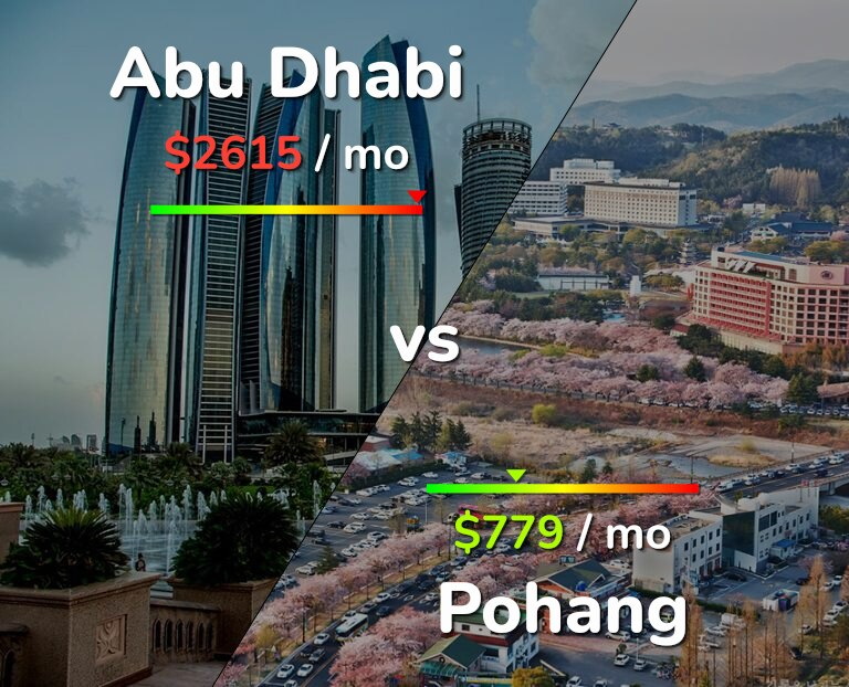 Cost of living in Abu Dhabi vs Pohang infographic