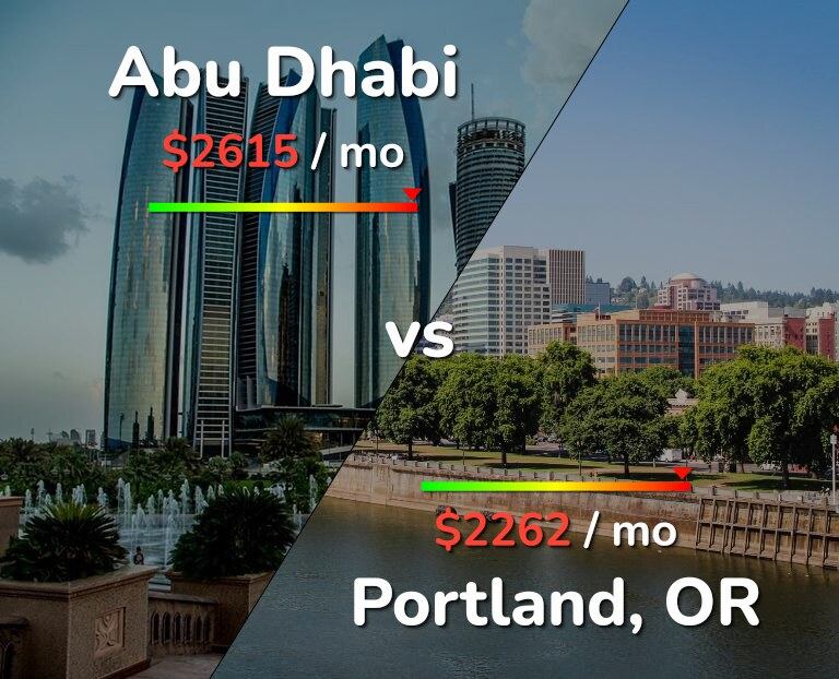 Cost of living in Abu Dhabi vs Portland infographic