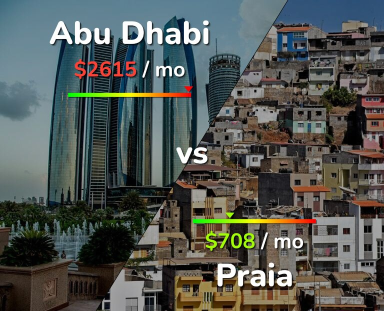 Cost of living in Abu Dhabi vs Praia infographic