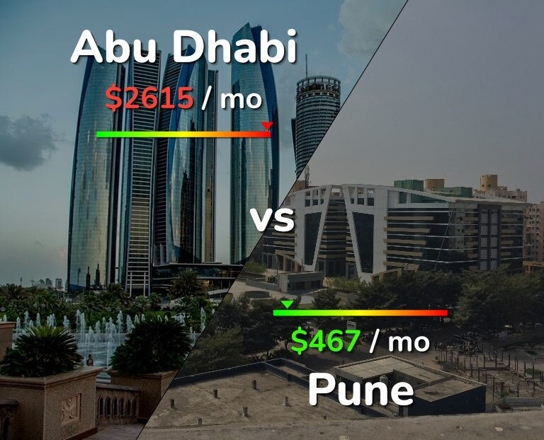 Cost of living in Abu Dhabi vs Pune infographic