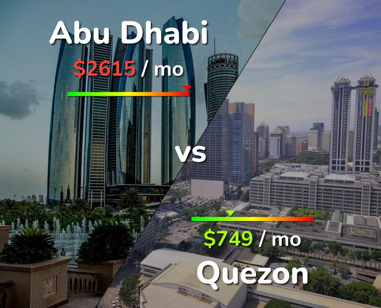 Cost of living in Abu Dhabi vs Quezon infographic