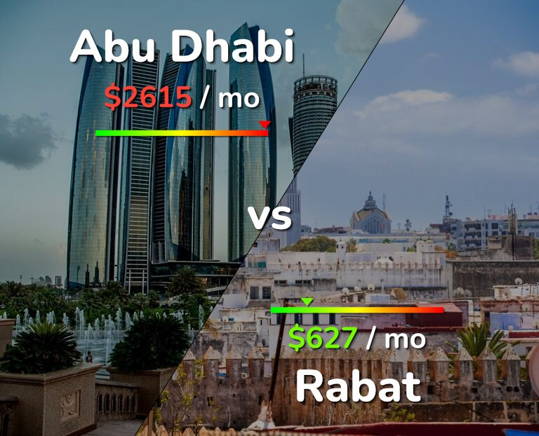 Cost of living in Abu Dhabi vs Rabat infographic