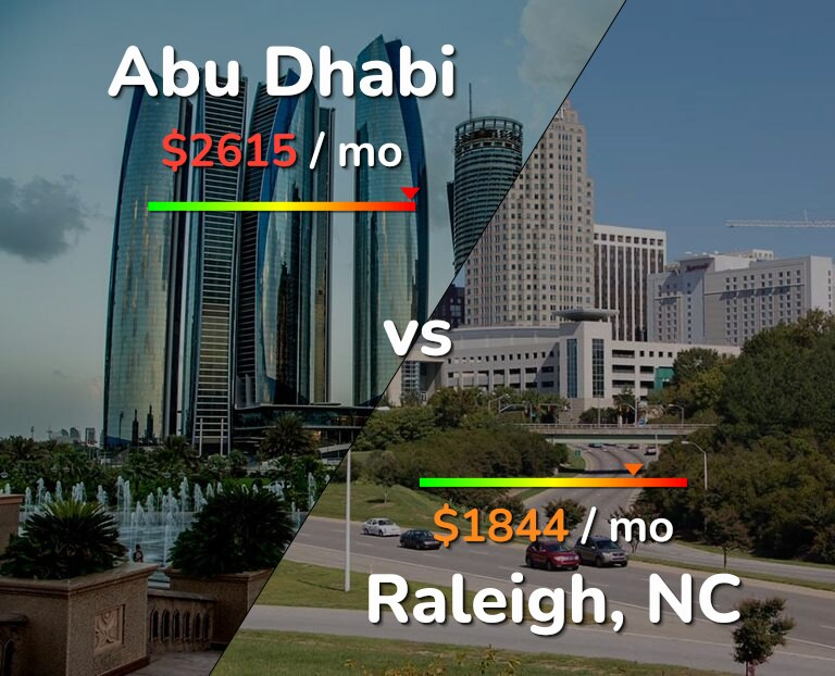 Cost of living in Abu Dhabi vs Raleigh infographic