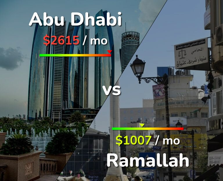 Cost of living in Abu Dhabi vs Ramallah infographic