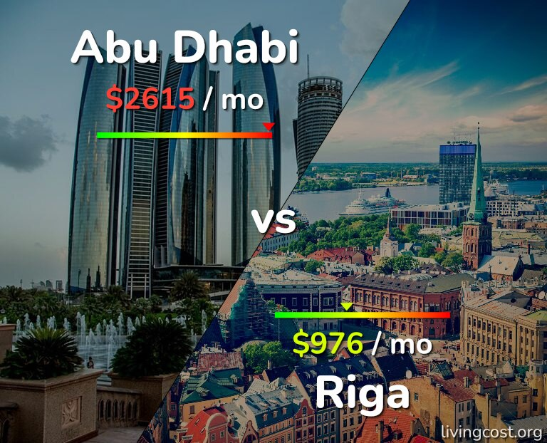 Cost of living in Abu Dhabi vs Riga infographic