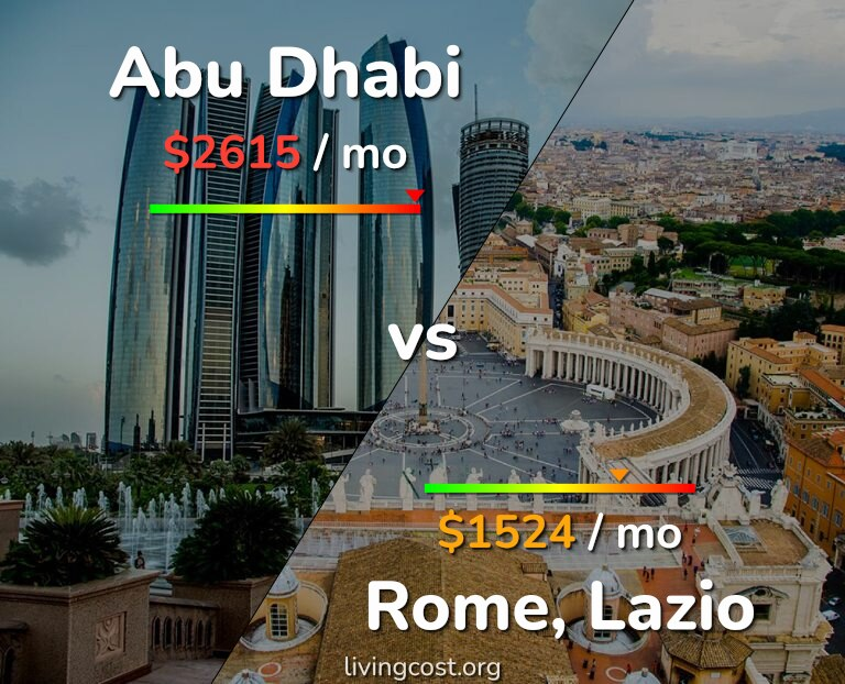 Cost of living in Abu Dhabi vs Rome infographic