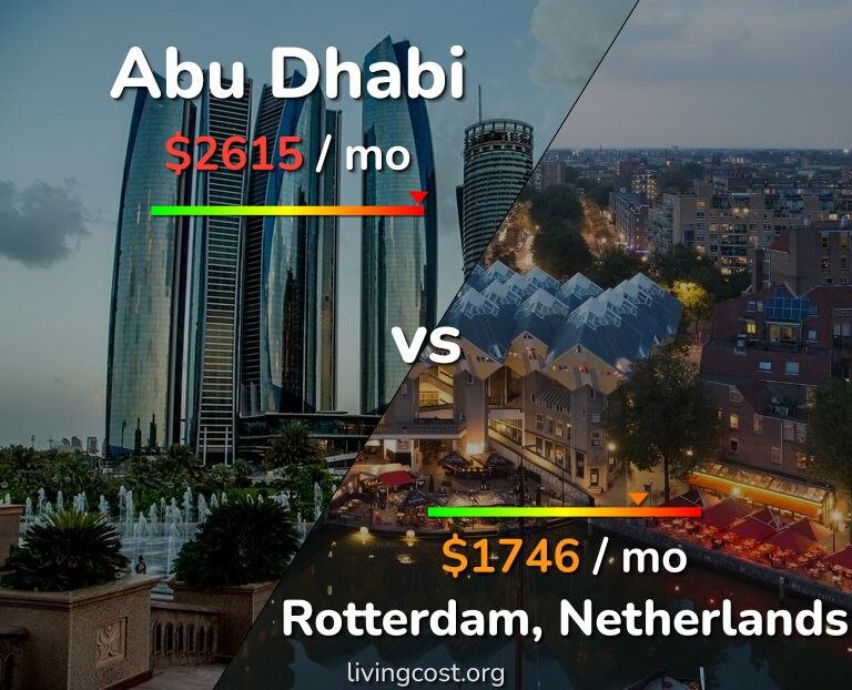 Cost of living in Abu Dhabi vs Rotterdam infographic