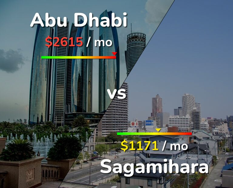 Cost of living in Abu Dhabi vs Sagamihara infographic