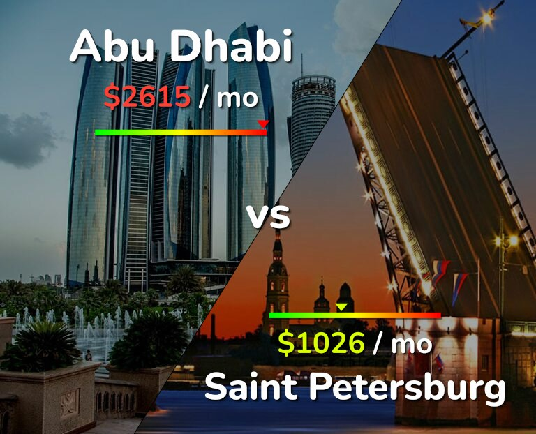 Cost of living in Abu Dhabi vs Saint Petersburg infographic