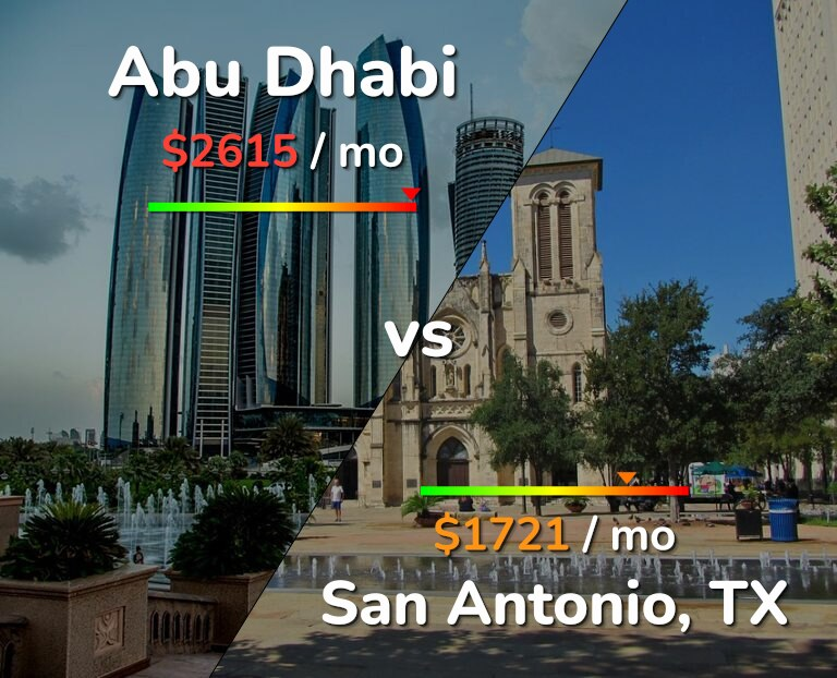 Cost of living in Abu Dhabi vs San Antonio infographic