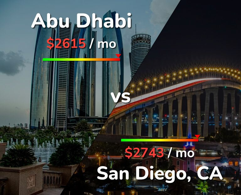 Cost of living in Abu Dhabi vs San Diego infographic