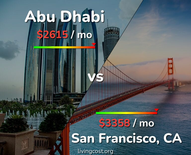 Cost of living in Abu Dhabi vs San Francisco infographic