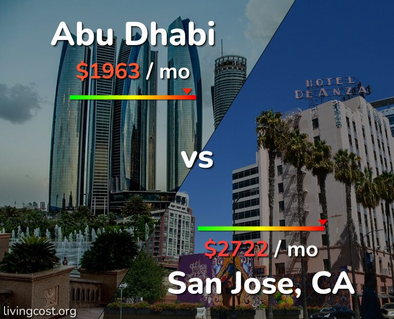 Cost of living in Abu Dhabi vs San Jose infographic