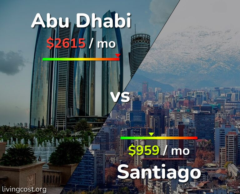 Cost of living in Abu Dhabi vs Santiago infographic