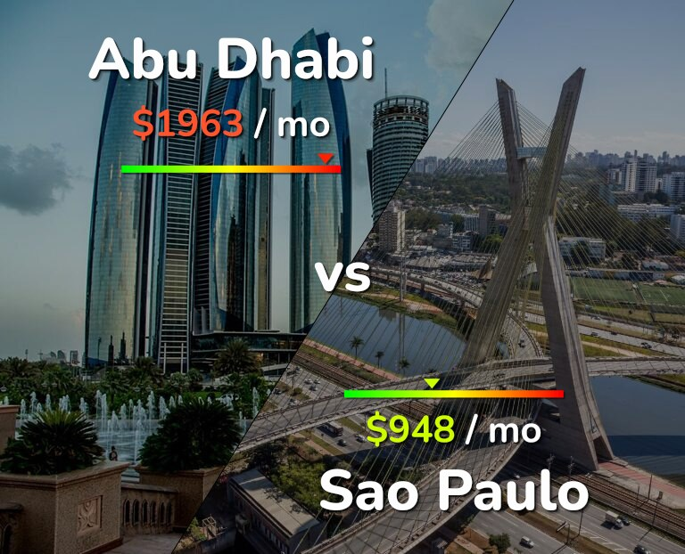 Cost of living in Abu Dhabi vs Sao Paulo infographic