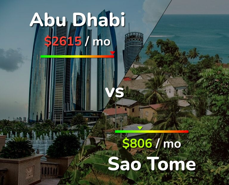 Cost of living in Abu Dhabi vs Sao Tome infographic