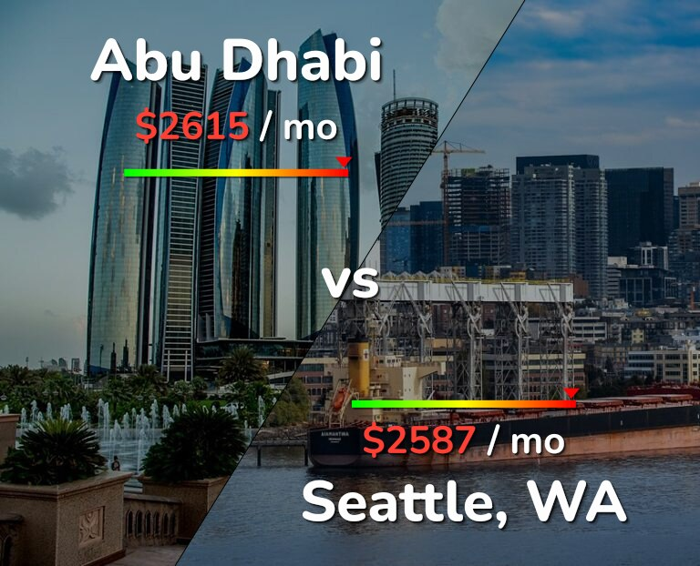 Cost of living in Abu Dhabi vs Seattle infographic