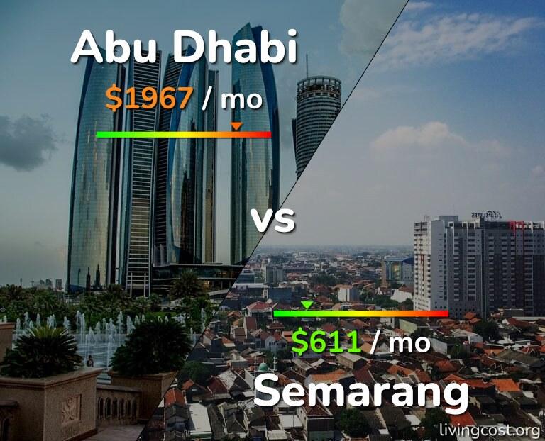 Cost of living in Abu Dhabi vs Semarang infographic