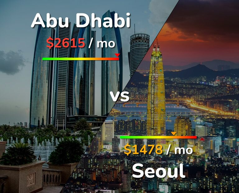 Cost of living in Abu Dhabi vs Seoul infographic
