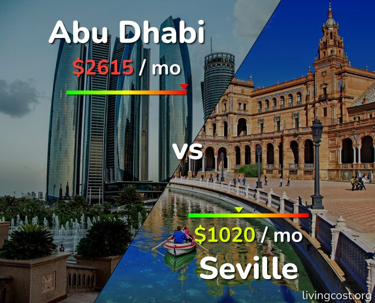 Cost of living in Abu Dhabi vs Seville infographic