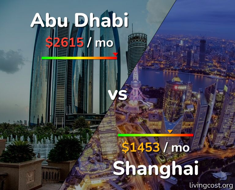 Cost of living in Abu Dhabi vs Shanghai infographic